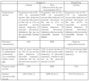 singapore - hong kong income tax comparison - HKWJ Tax Law