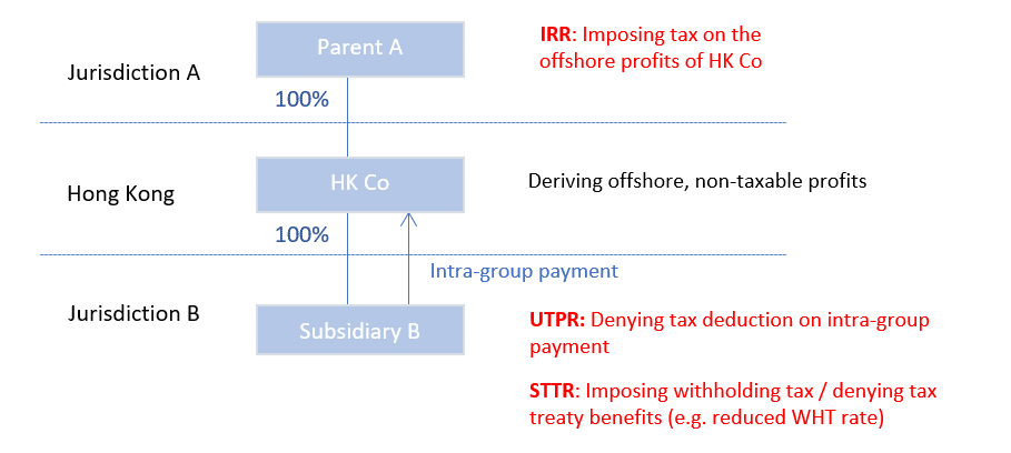 Example illustrates how the IIR, UTPR and STTR may possibly operate.